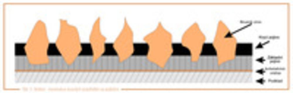 obr. 2 Konstrukce brusných prostředků na podložce