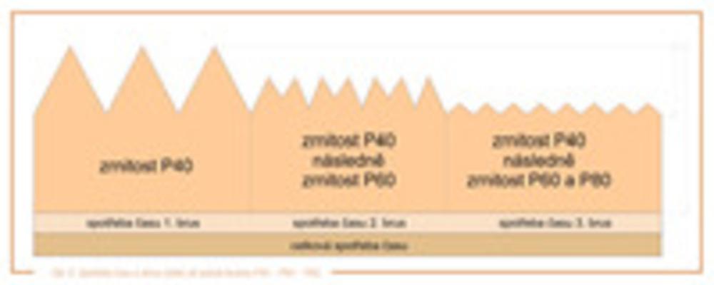 obr. 6 Spotřeba času a obrus při pořadí brusiva P40-60-80.
