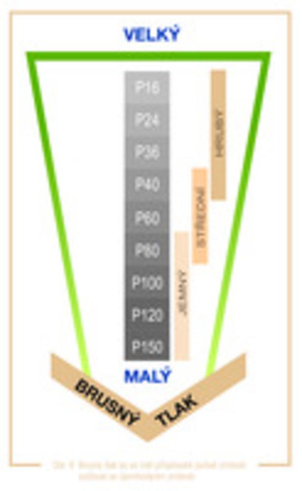 obr. 9 Brusný tlak by se měl přizpůsobit pořadí zrnitosti a snižovat se zjemňováním zrnitosti.