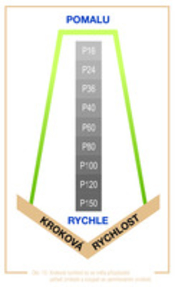 obr. 10 Kroková rychlost by se měla přizpůsobit pořadí zrnitosti a stoupat se zjemňováním zrnitosti.