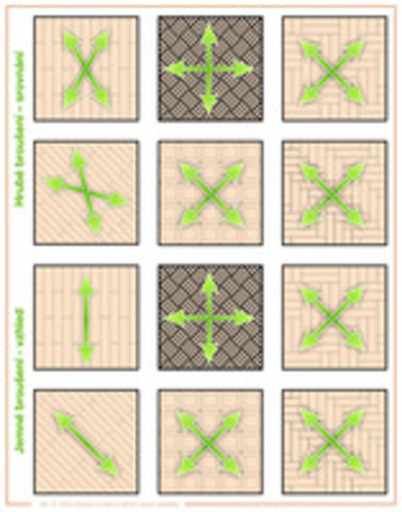 obr. 15  Směry broušení ve vztahu k běžným vzorům podkládky.